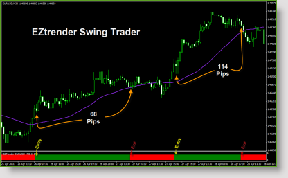 Types of forex indicators